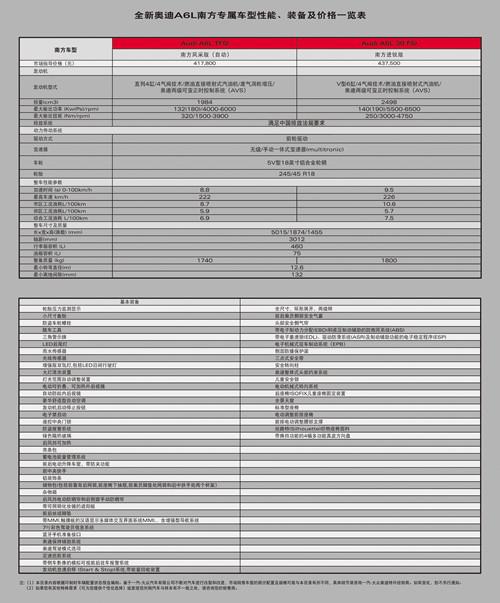 奥迪A6L南方专属车型性能价格装备一览表.jpg