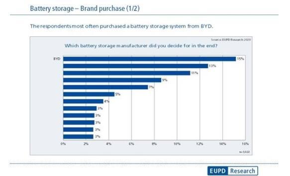 比亚迪家用储能产品荣获德国消费者首选品牌